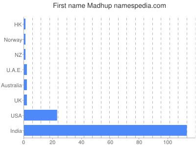 Given name Madhup