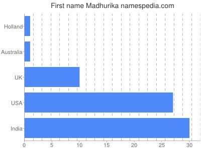 Given name Madhurika