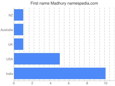 Given name Madhury