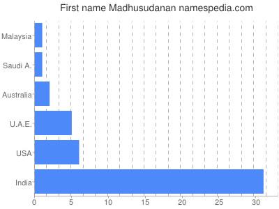 Given name Madhusudanan