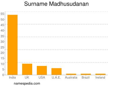 Surname Madhusudanan