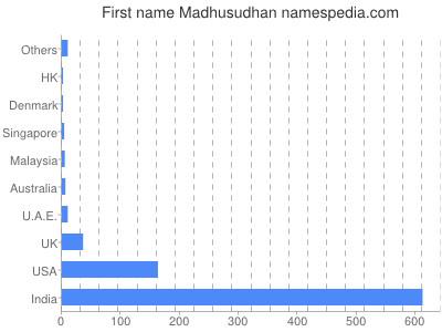 Given name Madhusudhan