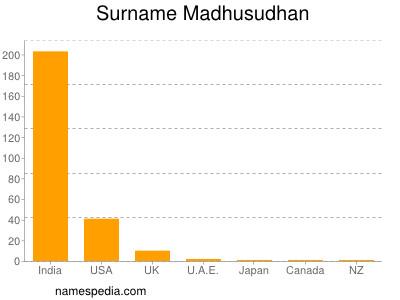 Surname Madhusudhan