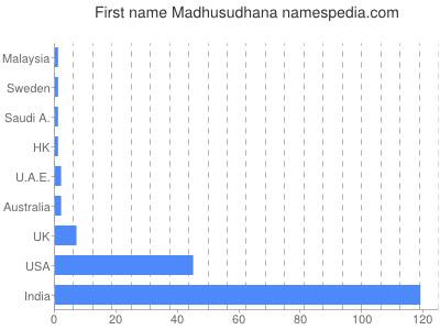 Given name Madhusudhana