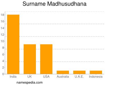 Surname Madhusudhana