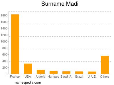 Surname Madi