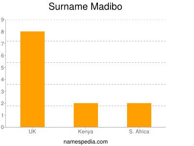 Surname Madibo