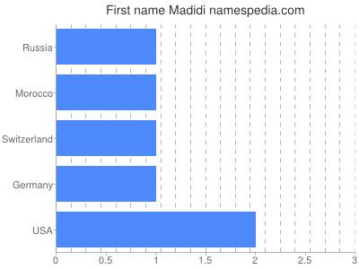 Given name Madidi