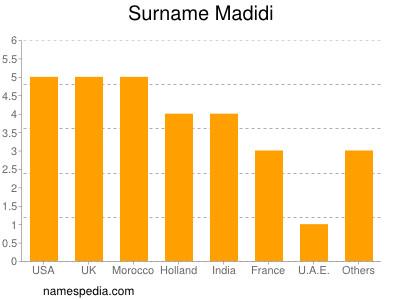Surname Madidi