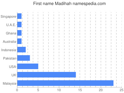 Given name Madihah