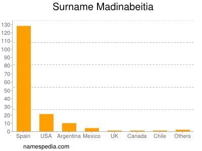 Surname Madinabeitia