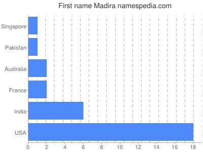 Given name Madira