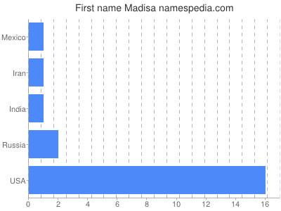 Given name Madisa