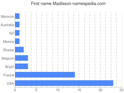 Given name Madisson