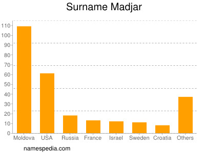Surname Madjar