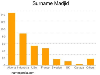 Surname Madjid