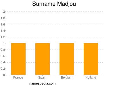 Surname Madjou