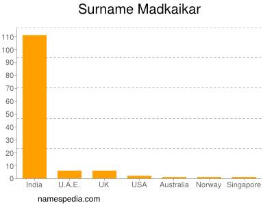 Surname Madkaikar
