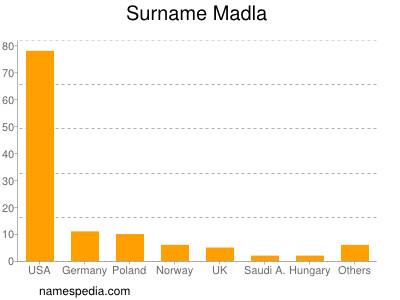 Surname Madla