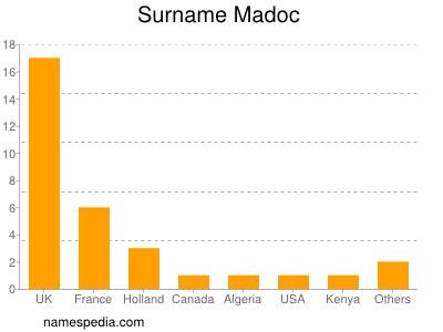 Surname Madoc