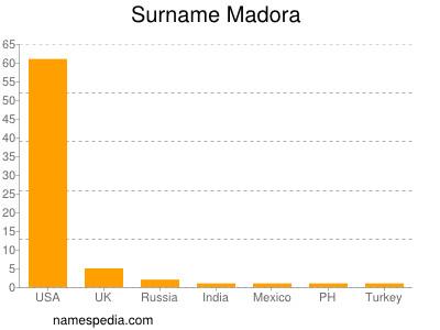 Surname Madora