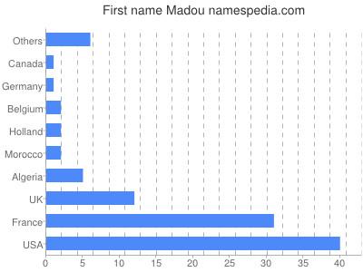 Given name Madou