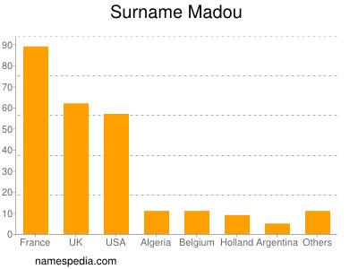 Surname Madou