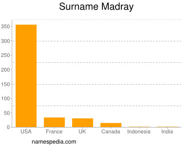 Surname Madray
