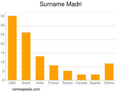 Surname Madri