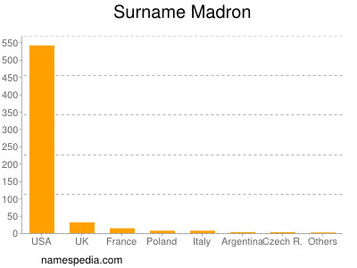 Surname Madron