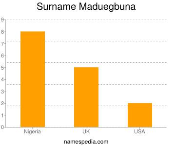 Surname Maduegbuna