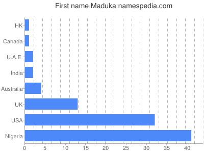 Given name Maduka