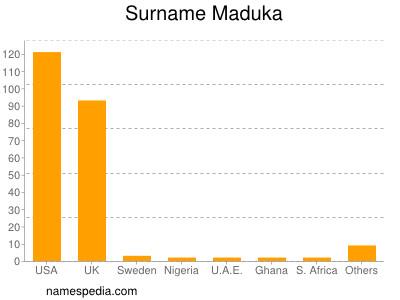 Surname Maduka