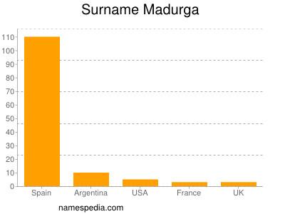Surname Madurga