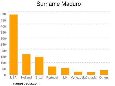 Surname Maduro