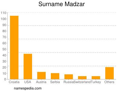 Surname Madzar