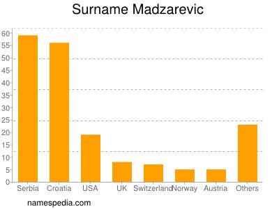 Surname Madzarevic