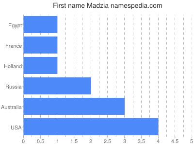 Given name Madzia