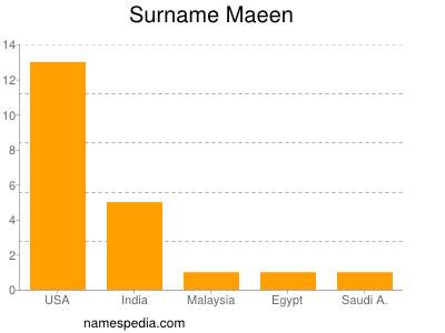 Surname Maeen