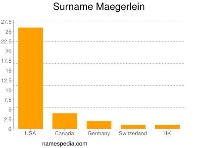 Surname Maegerlein