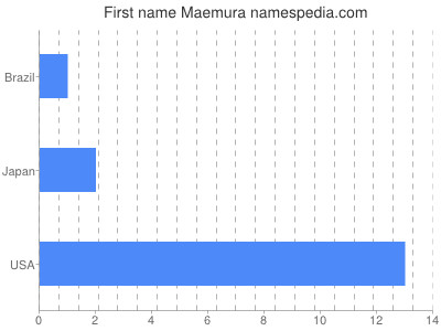 Given name Maemura