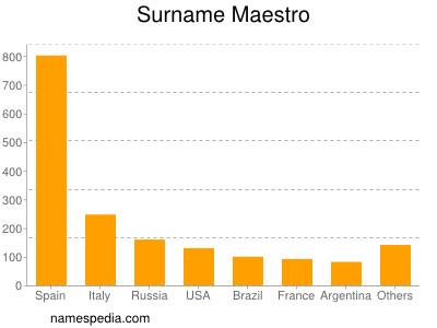 Surname Maestro