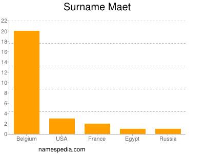 Surname Maet