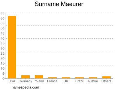 Surname Maeurer
