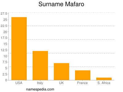 Surname Mafaro