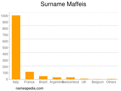 Surname Maffeis
