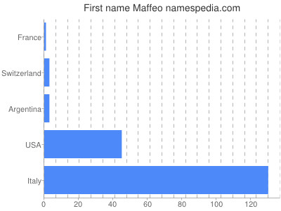 Given name Maffeo
