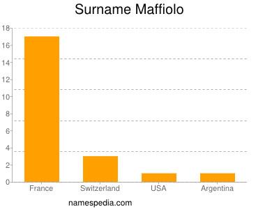 Surname Maffiolo