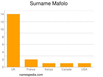 Surname Mafolo