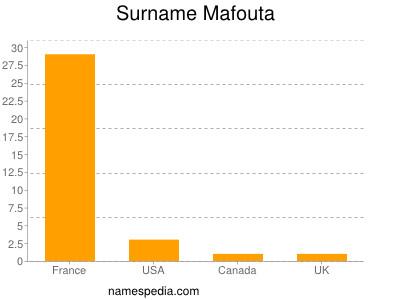 Surname Mafouta
